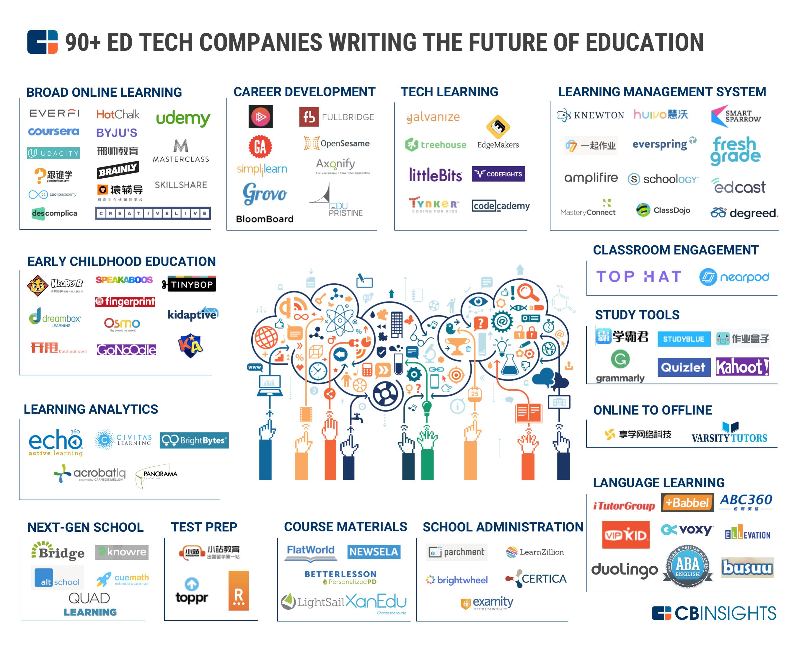 Mapping-EdTech-CDInsights