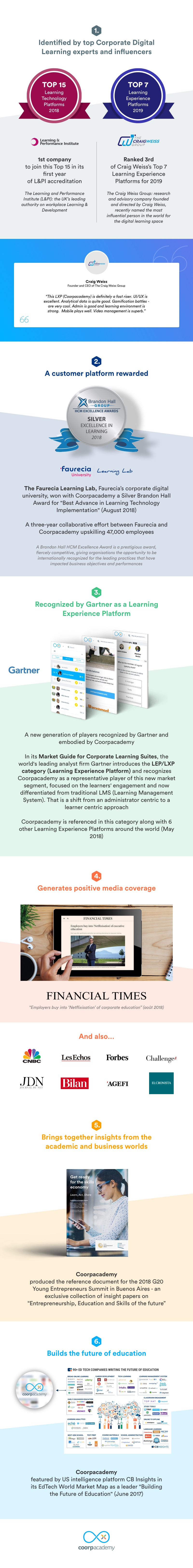 Coorpacademy Infographics