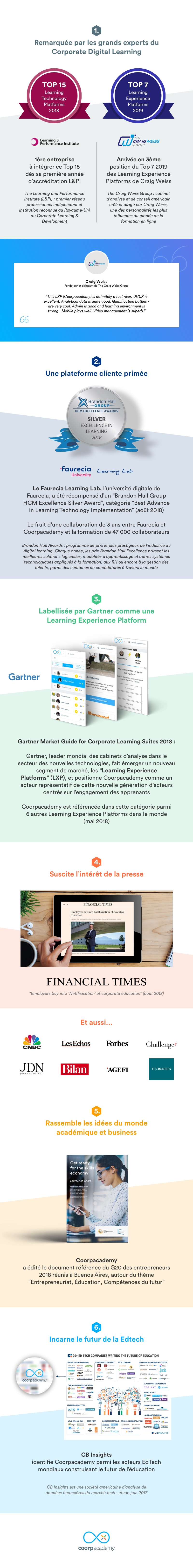 Infographie Coorpacademy