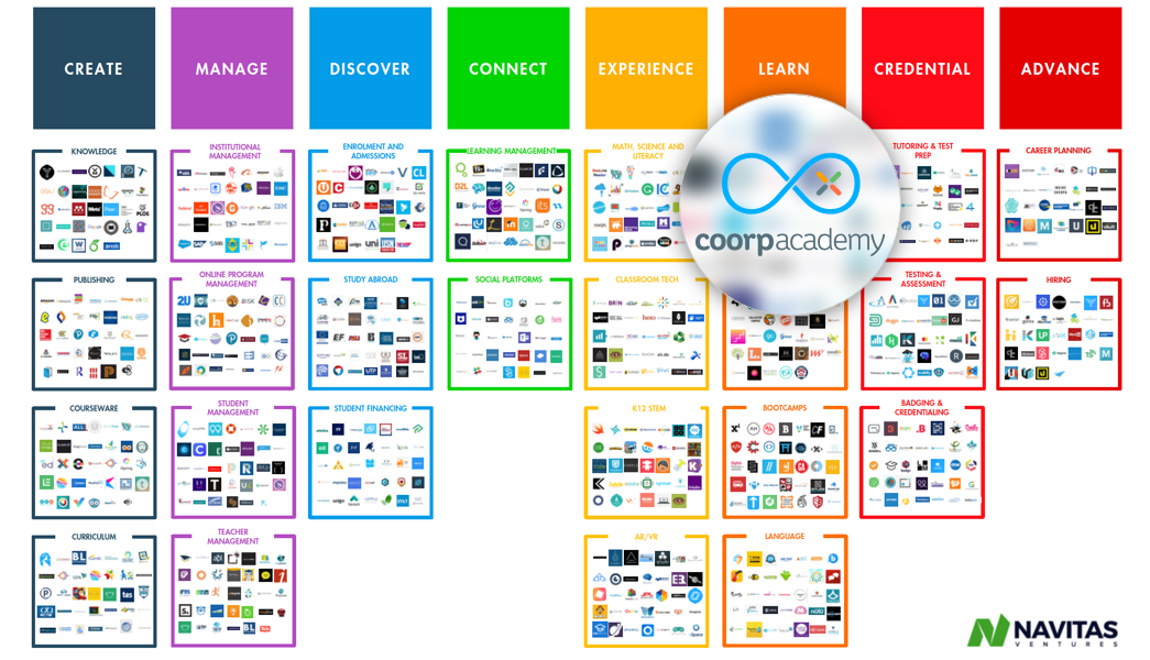 Mapping Coorpacademy Navitas Ventures