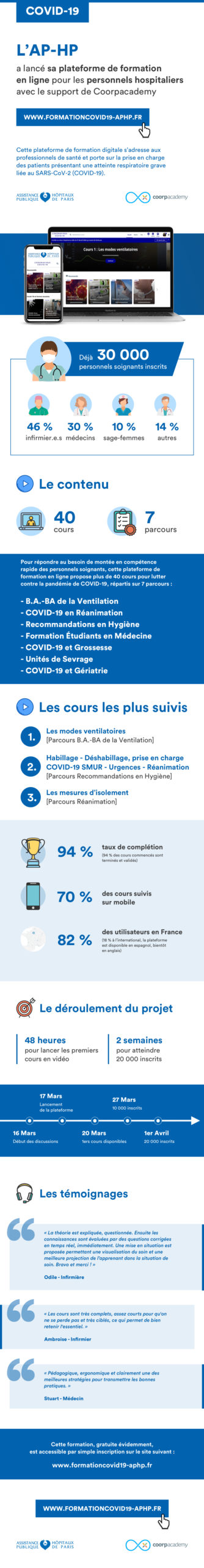 Infographie AP-HP et Coorpacademy