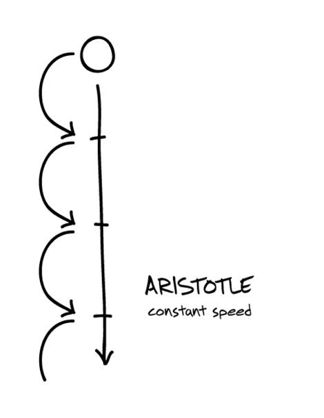 La contrainte alliée de l'imagination - Aristote