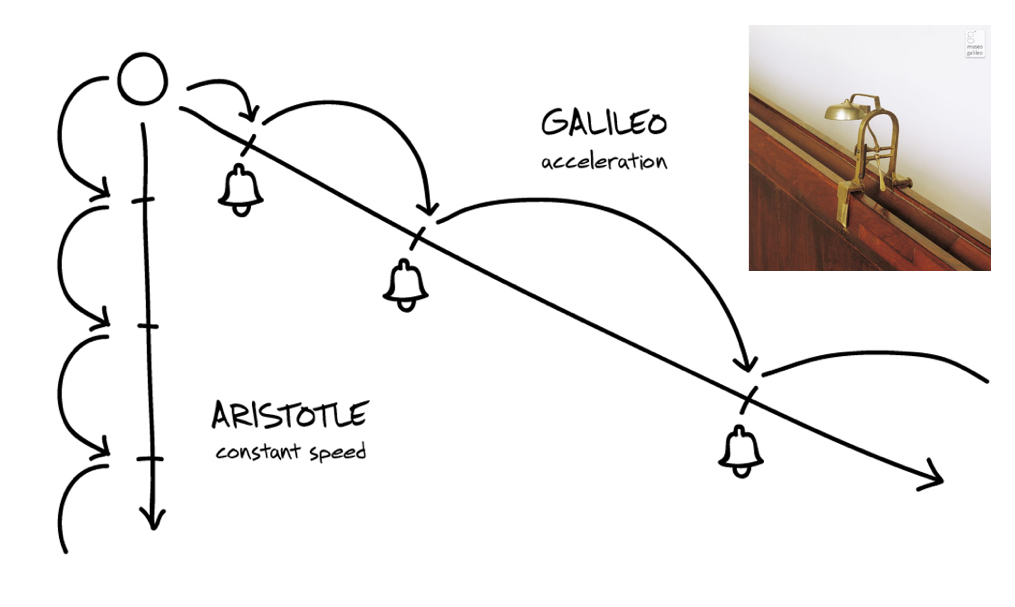 La contrainte alliée de l'imagination, l'histoire de Galilée