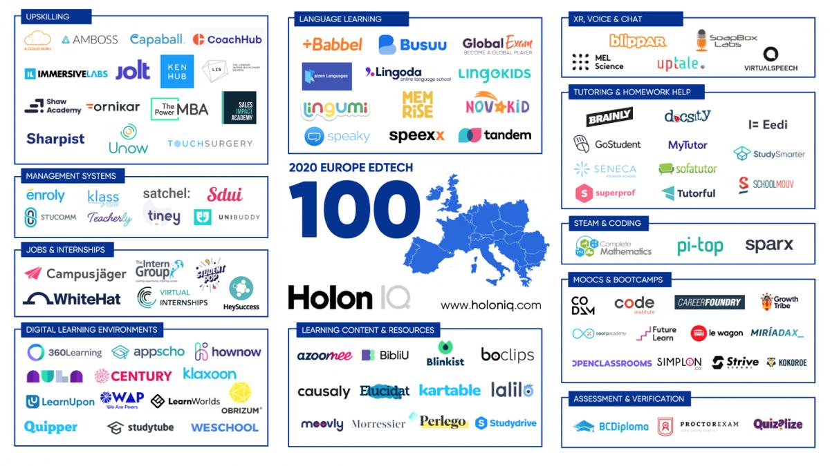 HolonIQ EdTech 100 in Europe